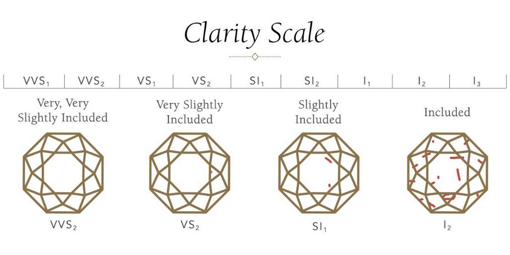 Clarity Scale of diamond