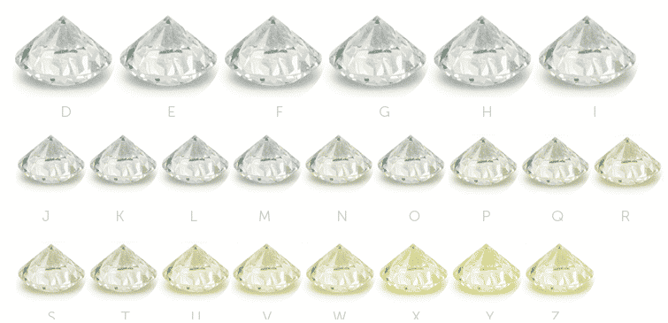 color scale of diamond