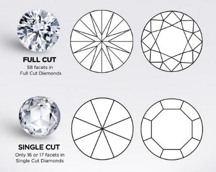 Full cut and single cut diamond