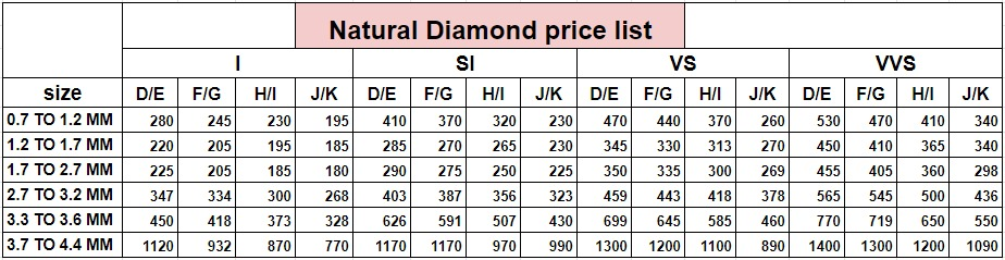 natural price chart