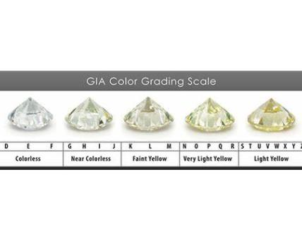 color grading scale
